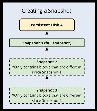 creating-snapshot-google-cloud
